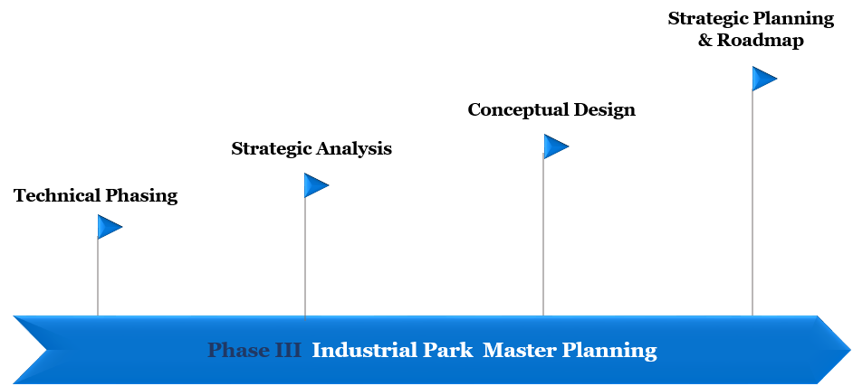 phase 3 park